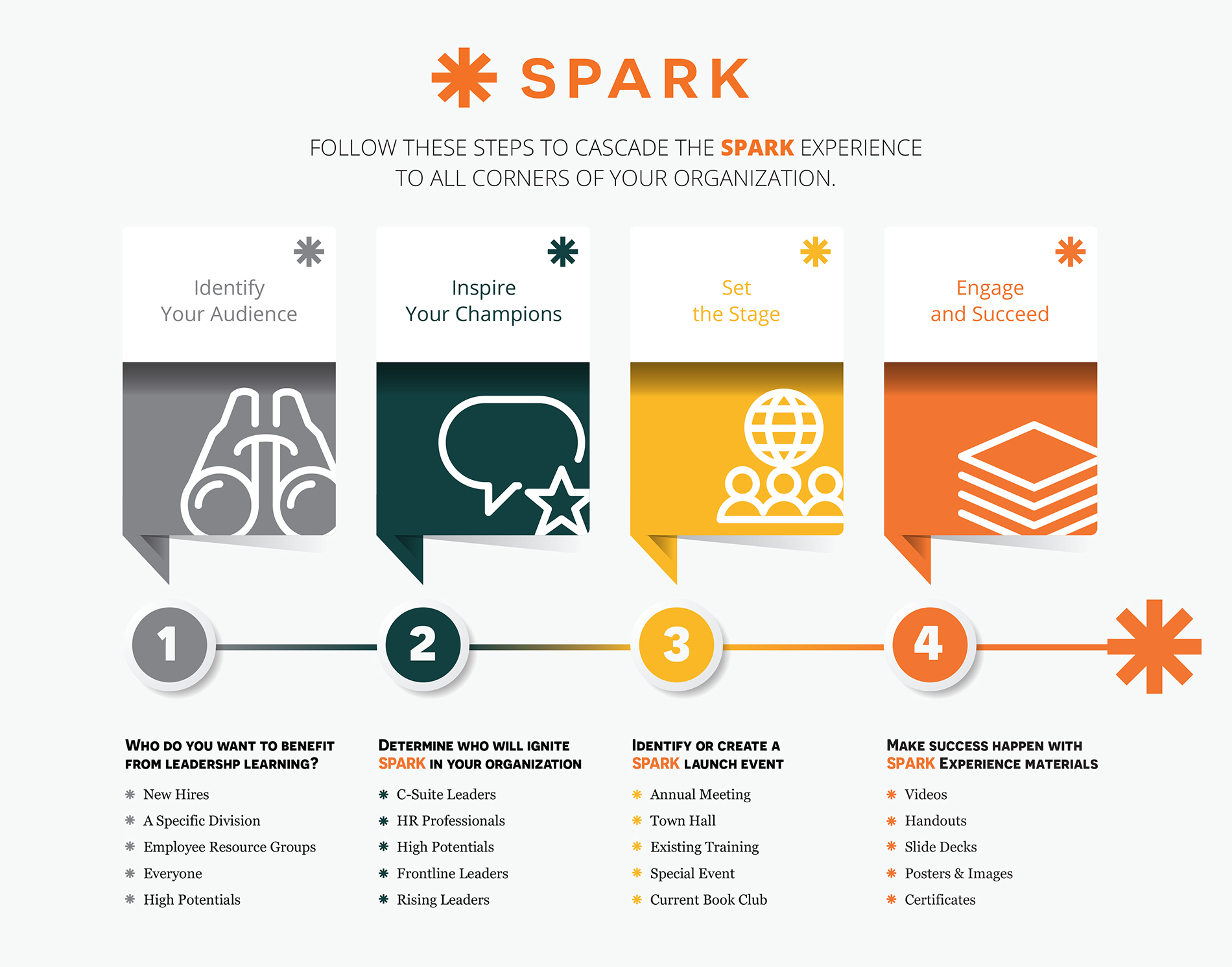 Spark for all spark browse our resource library for videos slide decks handouts and more malvernweather Images